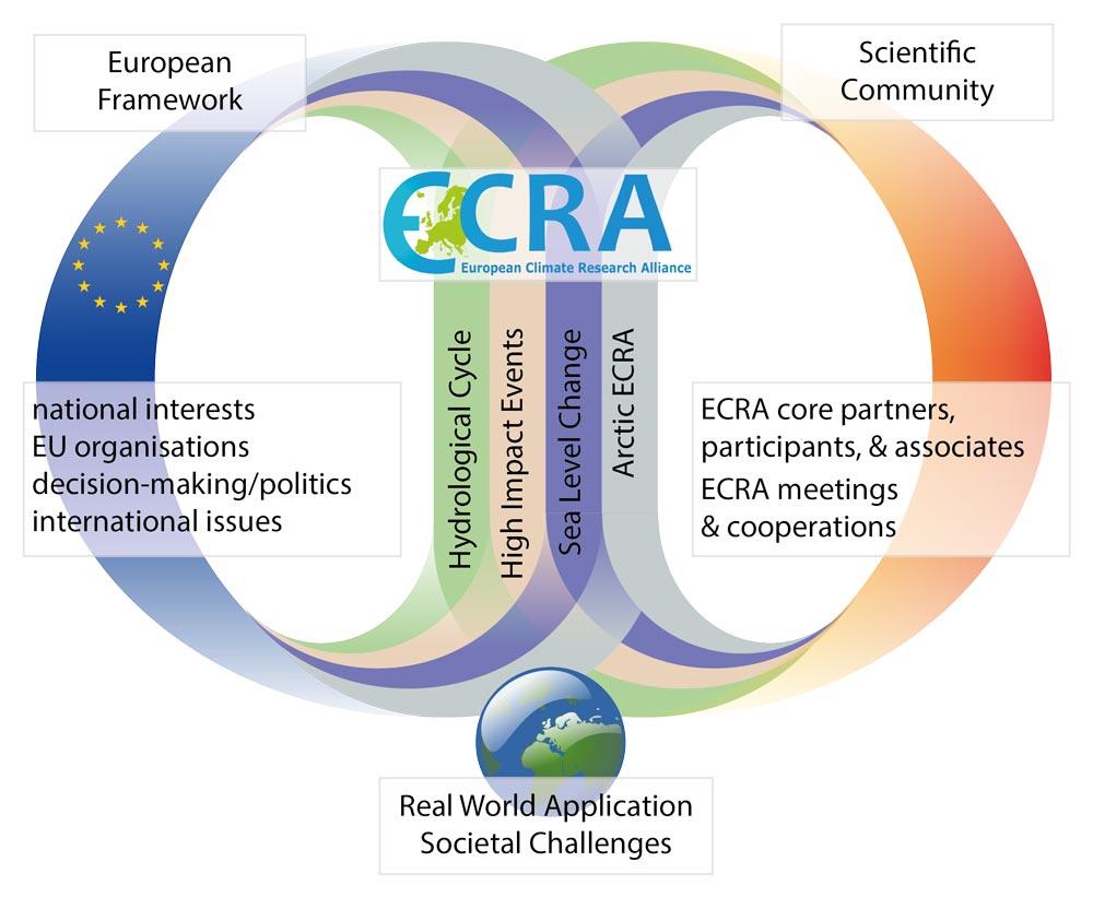 ECRA – European Climate Research Alliance
