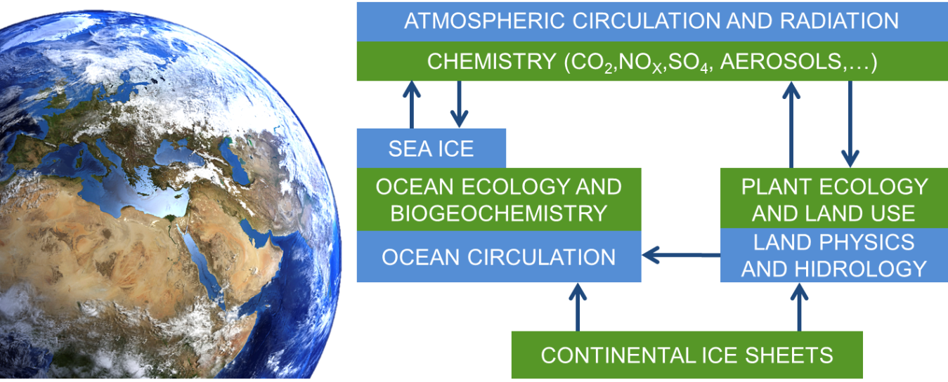 Basic structure of an Earth System Model: blue boxes represent the processes included in a climate model; green boxes represent the additional components that may be included in an Earth System Model.