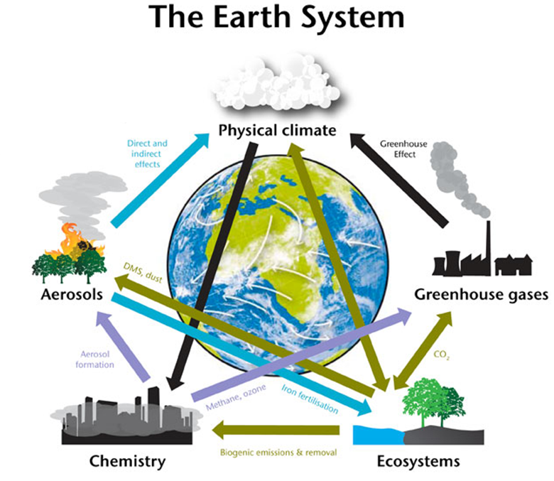The Earth System and the human influence: Human activities such as burning coal, oil and gas to power our homes, industry and transport have released enormous amounts of CO2 into the atmosphere, causing an intensification of the greenhouse gas effect; This causes an imbalance in the energy cycle that, in turn, impacts the water cycle, atmospheric circulation and ocean currents, leading to changes in the weather and climate. Source: UK Met Office.