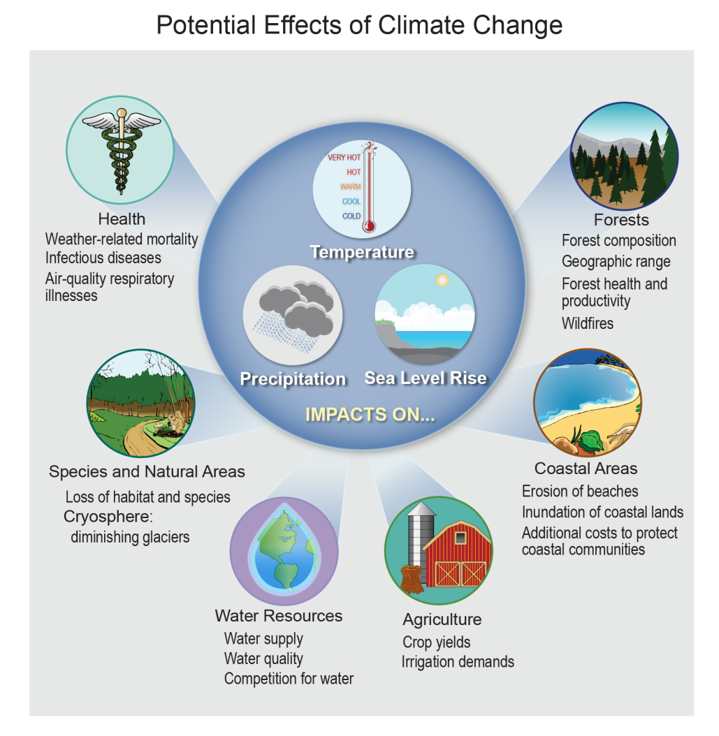 Climate change is likely to affect human society and the natural environment in many ways. Source: 2014 National Climate Assessment. U.S. Global Change Research Program.