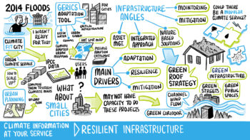 Day_3._5_Resilient_Infrastructure